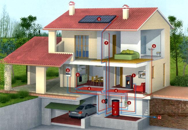 Termocamini montegrappa sistemi di riscaldamento moderni - Riscaldamento casa economico ...